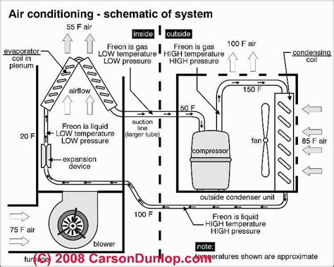 home ac system diagram photos of types of air conditioners types of air