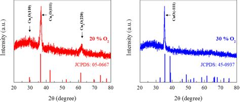 xrd pattern cu2o xrd patterns for the standard values of jcpds nos 05