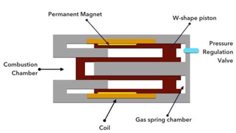 linear induction generator design magnet energy news magnetnrg