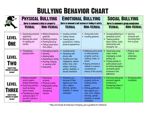 bullying and harassment policy template behavior bullying behavior chart new learning