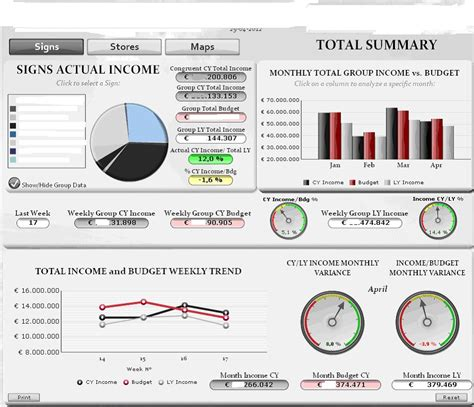 Xcelsius Sales Dashboard Template Sap Business Objects 4 0 Weekly Dashboard Template