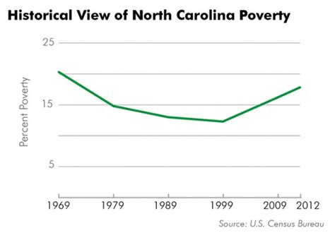 north carolina written out article special report part 1 the poverty problem in