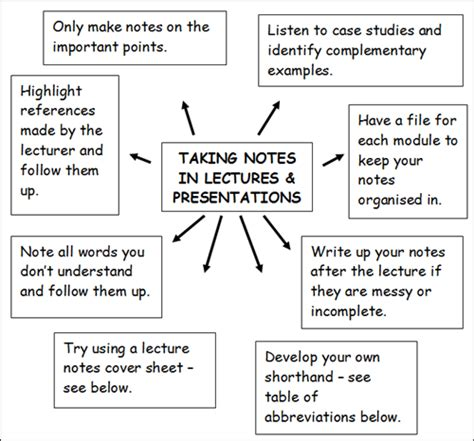 note making styles skills hub note taking ideas google search note taking and
