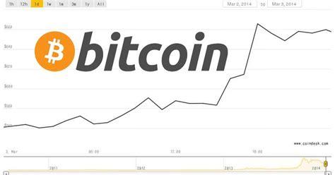 bitcoin cash adalah harga bitcoin kian menjulang havefun earn