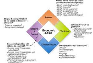 strategy for developing and assessing business