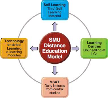 Distance Learning Harvard Mba by Distance Education Distance Education Harvard