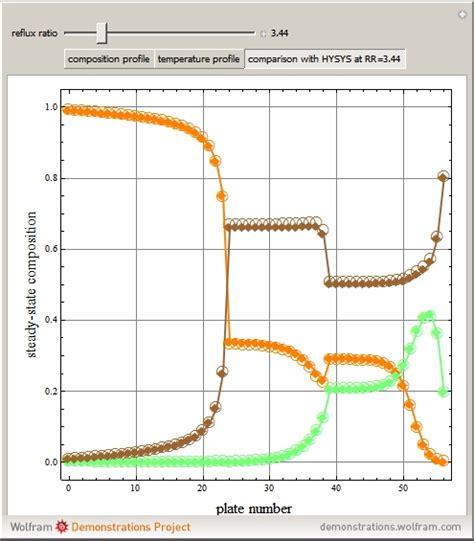 distillation design mcgraw hill wolfram demonstrations project