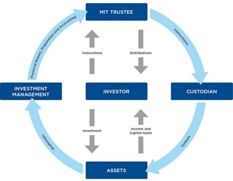 the australian investor the investment information service responsible entity services and mit perpetual