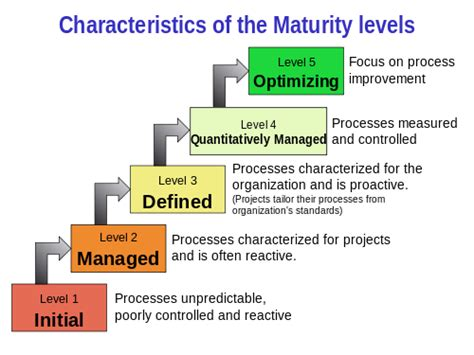 Mba School Characteristics by Capability Maturity Model Integration