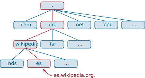 filedns arbolsvg wikimedia commons