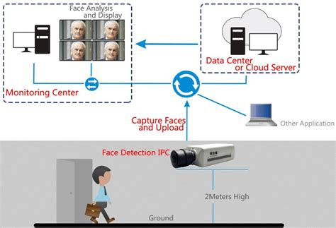 alibaba face recognition face recognition school attendance software buy face