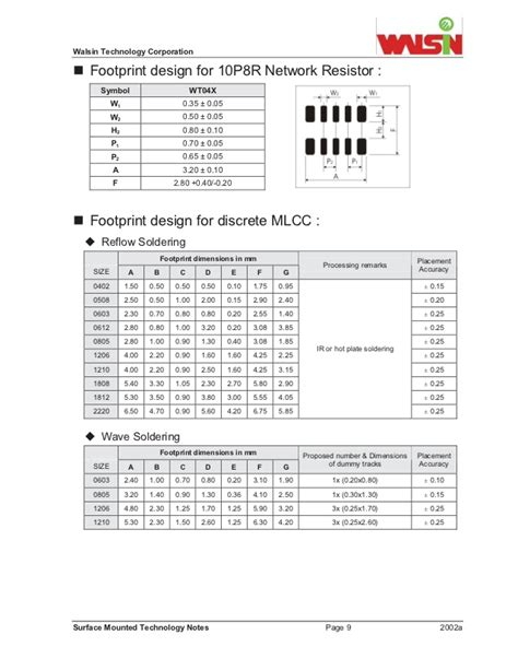 smd resistor 1206 datasheet resistor network footprint 28 images check interconnections between fpgas on a high density