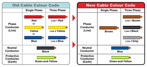 to new wiring colours do you what these colors if not it may be a
