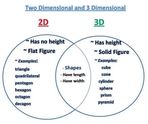 learning ideas grades k 8 venn diagram 2d and 3d shapes