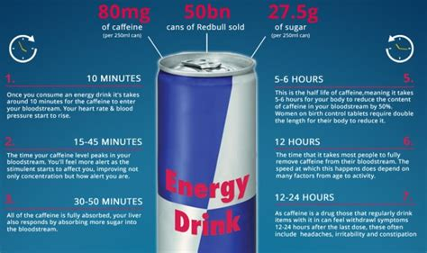 energy drink for your infographic of what happens after energy drink is