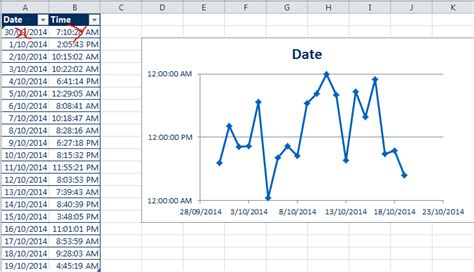 excel format x axis time microsoft excel chart the time something happened on a