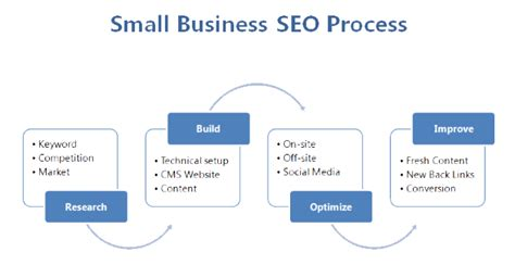 Seo Marketing Company 1 by Affordable Small Business Seo Services Small Business Seo