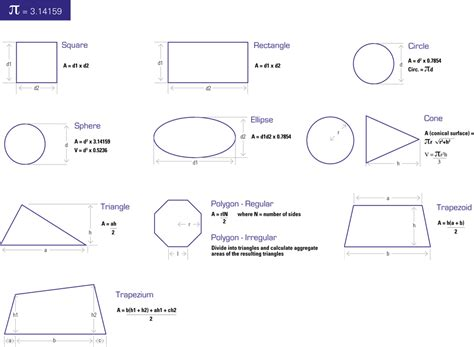 area calculater area and volume formulas chart image search results
