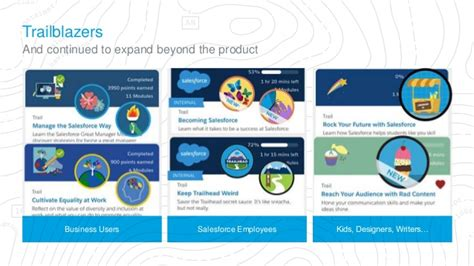 Mba Salesforce Badge by Hit The Trail With Trailhead