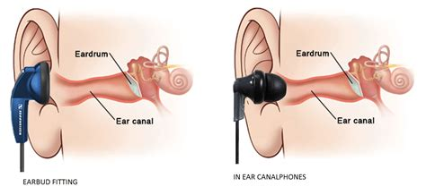 best in ear earbuds types of in ear headphones wearable in ear