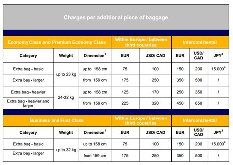 baggage fees united airlines united airlines checked baggage allowance international