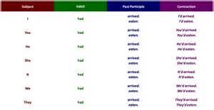 lessons tayseer verb tense s