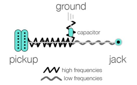 how does a capacitor work in a guitar electric guitar capacitors how electric guitar capacitors work