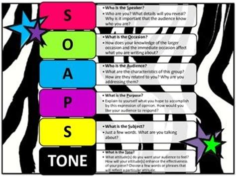 What Does Soapstone Stand For Soapstone For Ap And Pre Ap Writing Language Arts