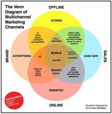 sle of a venn diagram multi channel vs omni channel vs cross channel marketing