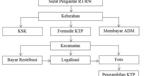 tugas 3 membuat teks prosedur pengurusan ktp tutorial it gratis data flow diagram dfd