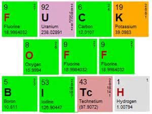Periodic Table Of Elements Puns by Periodic Table Of The Elements