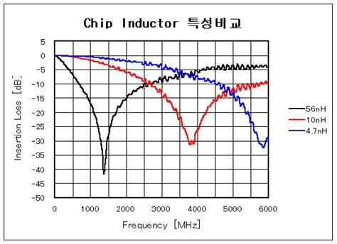 inductor srf i laboratory 고주파회로교실 i smith chart 1 서문
