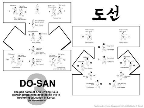 pattern form meaning rhee taekwon do pattern guide
