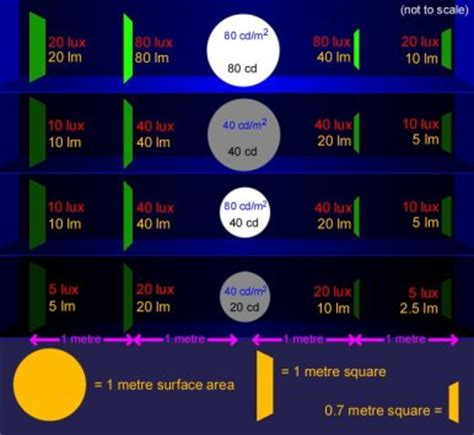 lumens to candela overview of light units convert from to lumens