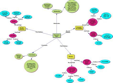 diagram inspiration 3 4c inspiration diagram