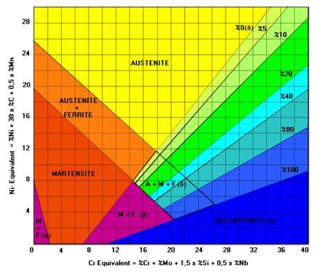 diagramme de phase acier inoxydable soudage des aciers inoxydables