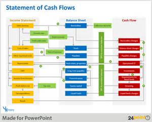 financial flow template using tables for effective powerpoint presentations