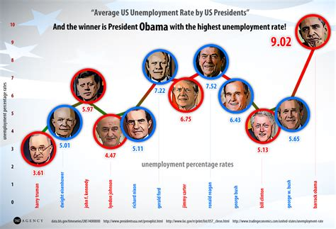 when fdr became president unemployment rate average us unemployment rates by us president marketing