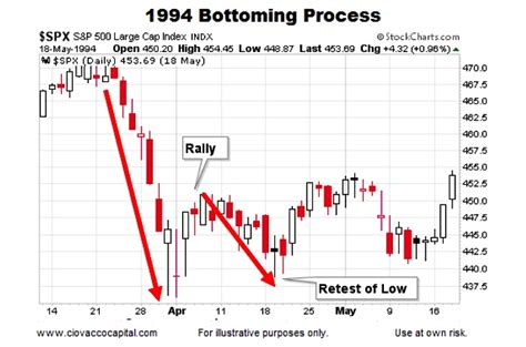 pattern history table historical stock market bottoms charts and patterns see