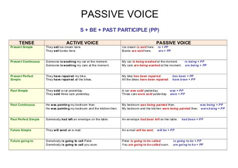 preguntas con passive voice do you speak english