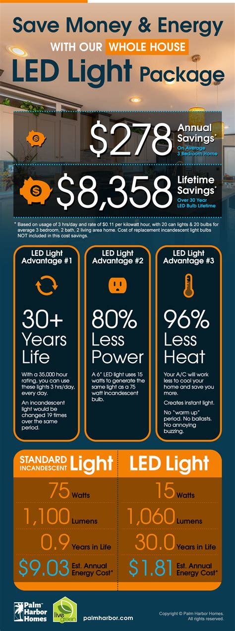 how much energy do led lights save save energy and with led lights in your home