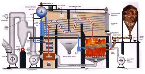 high pressure boilers steam boiler thermic fluid heater power boiler air generator multi fuel boiler manufacturers