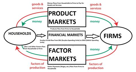 in the circular flow diagram in the markets for the rant side of the analysis of the