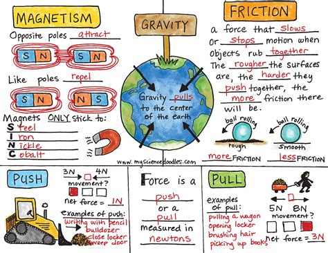 On Science Forces And Motion and motion foldable with key by science doodles
