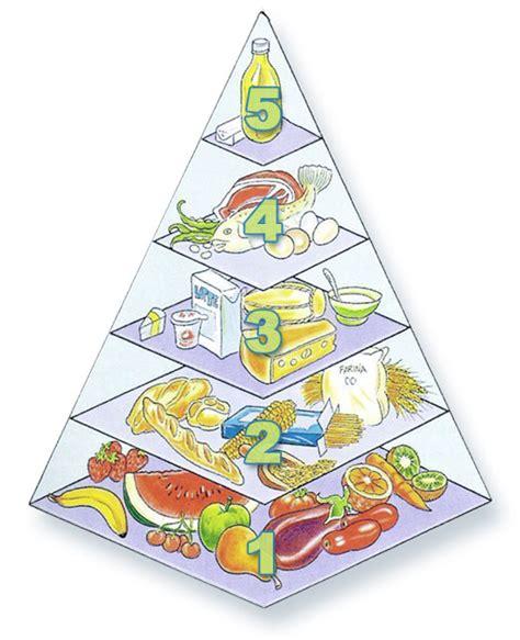 salute benessere piramide alimentare