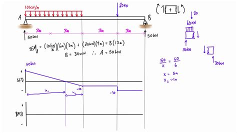 shear diagrams shear and bending moment diagram practice problem 1