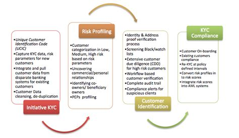 kyc for banks ascent kyc ascent kyc solutions services ascent it