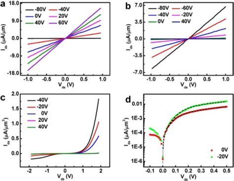 electrical characterization of heterojunction diode electrical characterizationof the wse2 mos2 heterojunct open i