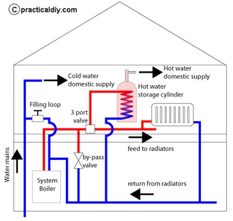 Outdoor Space Heater - modern domestic boiler systems explained