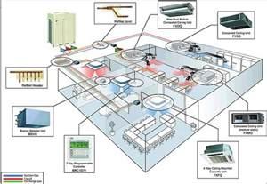Variable Refrigerant Flow Mitsubishi New Hvac Technology Emerges Vrf Vrv Systems Insulation